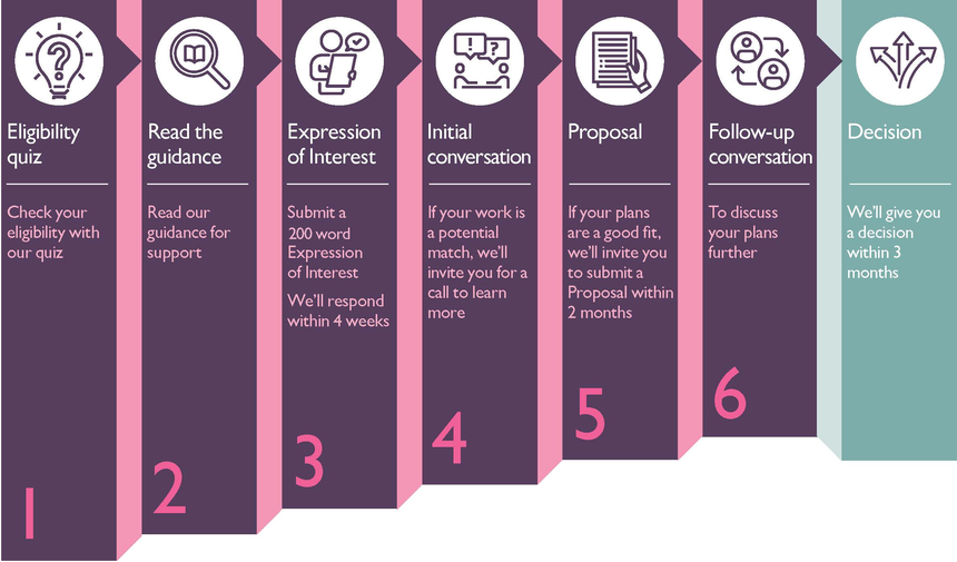 Application process-infographic_v6 web-Aug2021.png