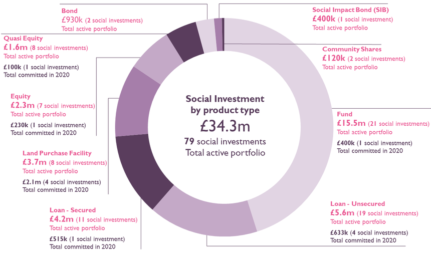 Social Investment portfolio by product type